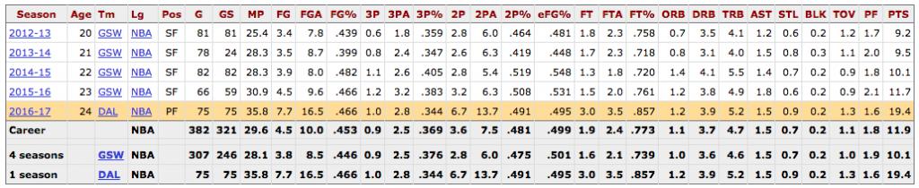Harrison Barnes Stats